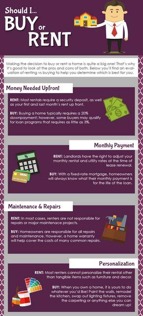 Buy vs Rent